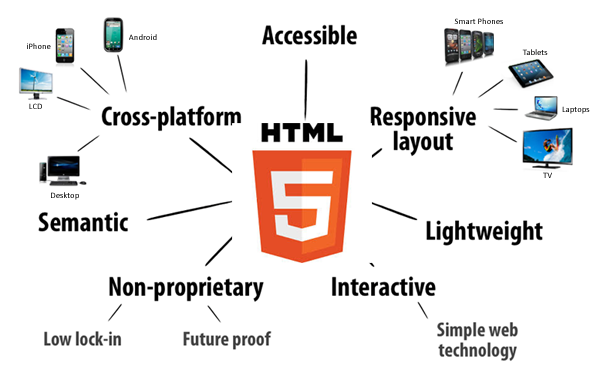 html5 Android Apps Development